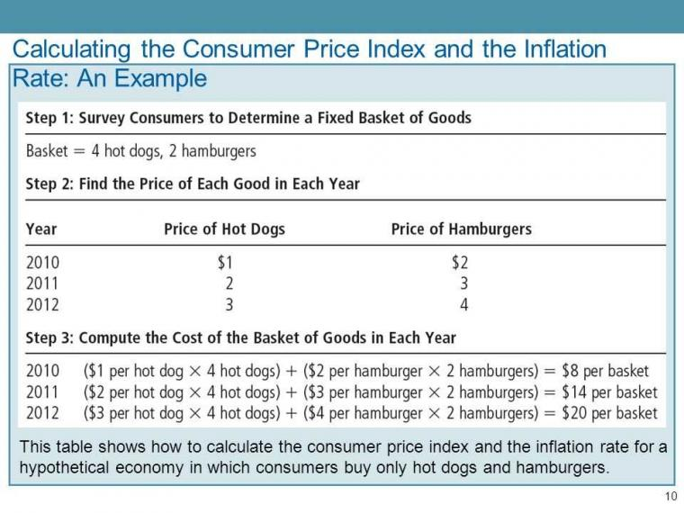 "Apa Itu ""Consumer Price Index""?"