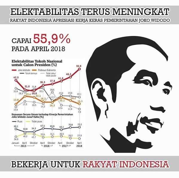 Hasil Survei Elektabilitas yang Dapat Kita Jadikan Acuan