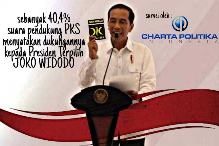 Berbalik Dengan Koalisi Nasional, 40 Persen Kader PKS di Jateng Justru Pilih Presiden Jokowi