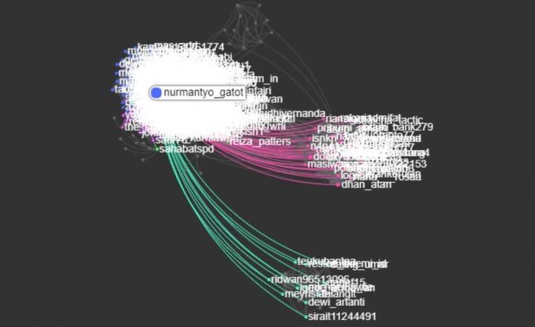 Gatot Nurmantyo dan Peta Politik Pendukungnya di Dunia Maya