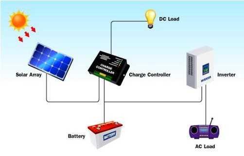 """Berbagai Cara Merancang """"Solar Home System"""" Sesuai Kebutuhan"""