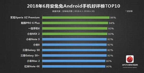 Daftar 10 Smartphone Terfavorit Versi AnTuTu