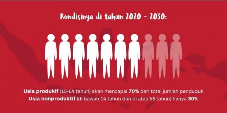 Bonus Demografi Penduduk 2020 buat Indonesia Bangkit