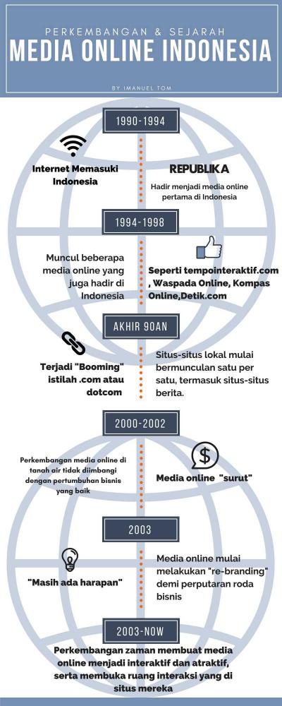Perkembangan dan Sejarah Media Online di Tanah Air