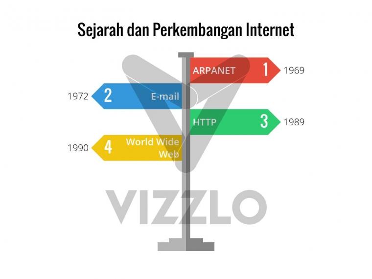 Bagaimana Sejarah Internet hingga Dapat Hadir di Depan Mata Netizen?