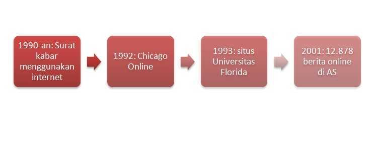 Sejarah Perkembangan Media Online di Dunia dan Indonesia
