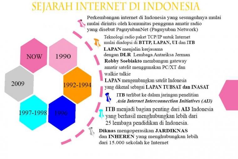 4 Keuntungan Mempelajari dan Memahami Sejarah hingga Perkembangan Internet, Media Online di Indonesia dan di Dunia