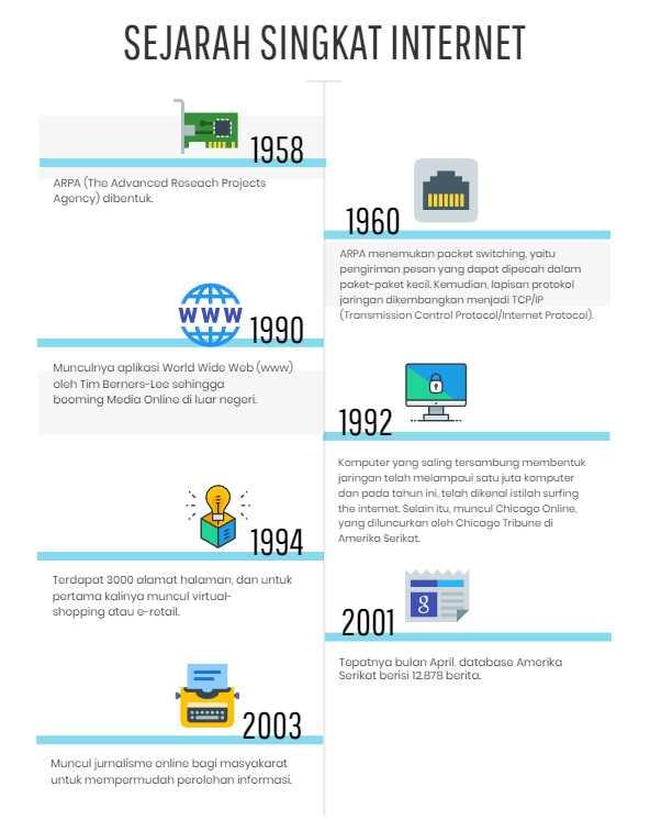 1958 -Sekarang; Internet dan Perkembangannya