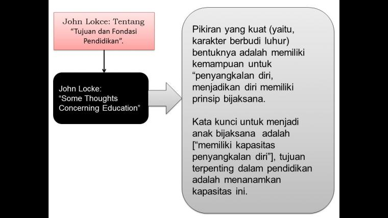 Locke: Some Thought Concerning Education [4]