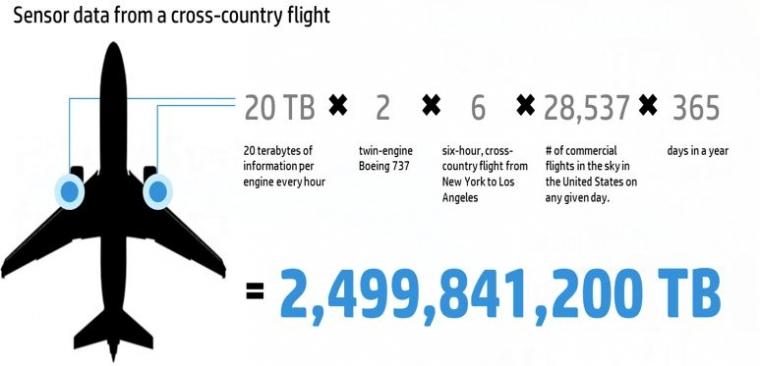 Big Data dan Maskapai Penerbangan