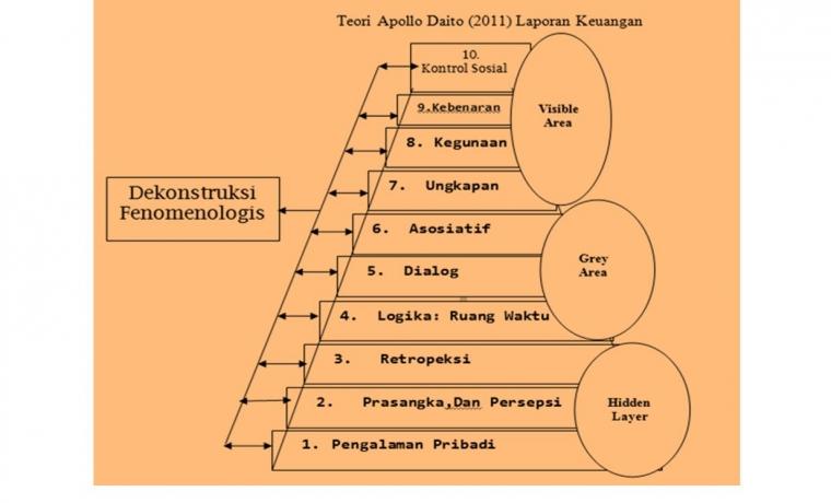 Riset Filsafat Hermeneutika Bidang Audit [2]