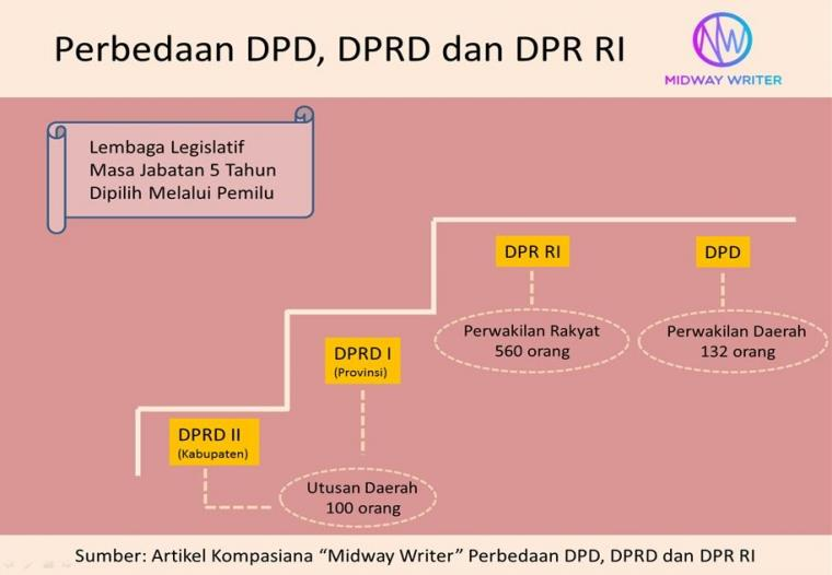 Perbedaan DPD, DPRD dan DPR RI