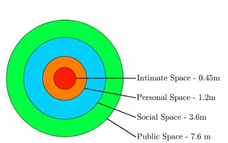 Cupika-Cupiki dan Salah Paham Batas Interpersonal Space