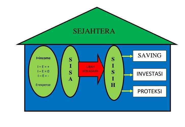 Tips Mengelola Keuangan Sejahtera