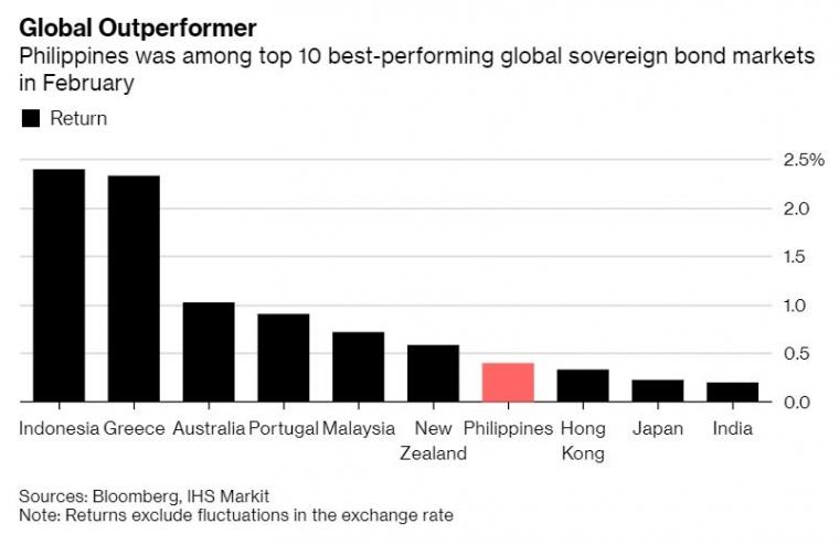 Rupiah & Obligasi RI semakin kuat