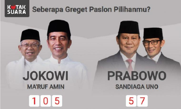 Antara Dukungan ke Jokowi di Kompasiana dan Survei Kredibel