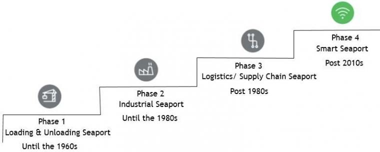 Kedala Transformasi Pelabuhan Indonesia