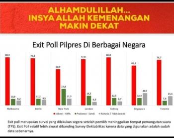 Hasil Exit Poll Pilpres Luar Negeri Tanda Kemenangan Untuk Jokowi
