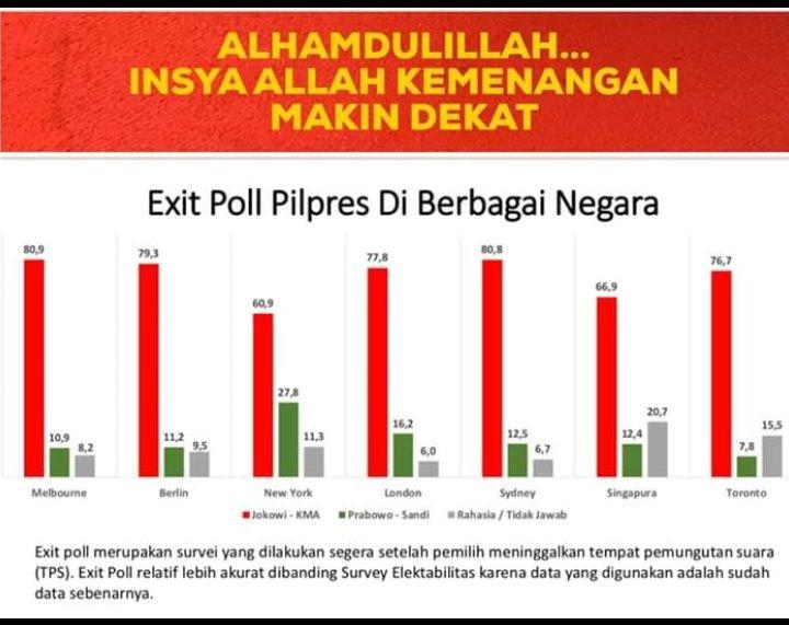 Hasil Exit Poll Pilpres Luar Negeri, Tanda Kemenangan untuk Jokowi?