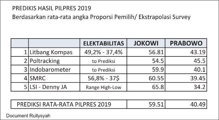 Prediksi Hasil Pilpres 2019 Jokowi 59,51% - Prabowo 40,49%, tapi...