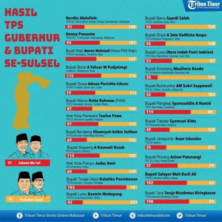Kenapa Jokowi Kalah di Sulawesi Selatan?