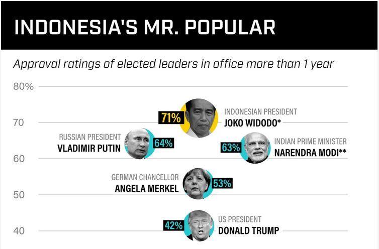 Luar Biasa, Jokowi Menjadi Presiden Terpopuler di Dunia