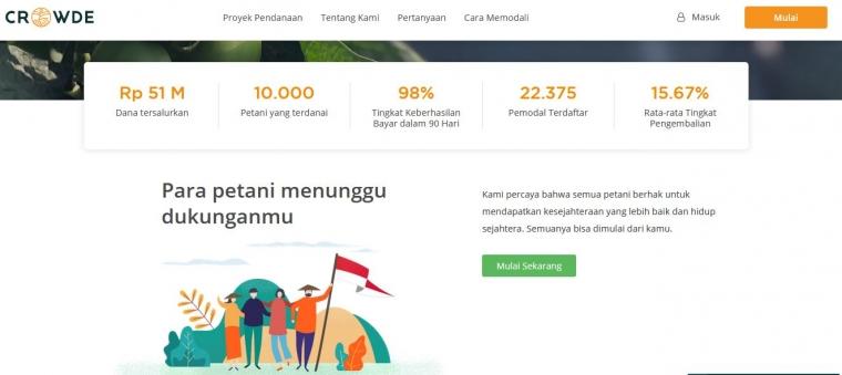 Investasi Dana Pinjaman bagi Petani Berbasis Digital ala Crowde