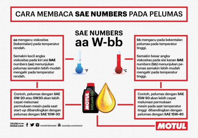 Cara Membaca SAE Numbers pada Pelumas