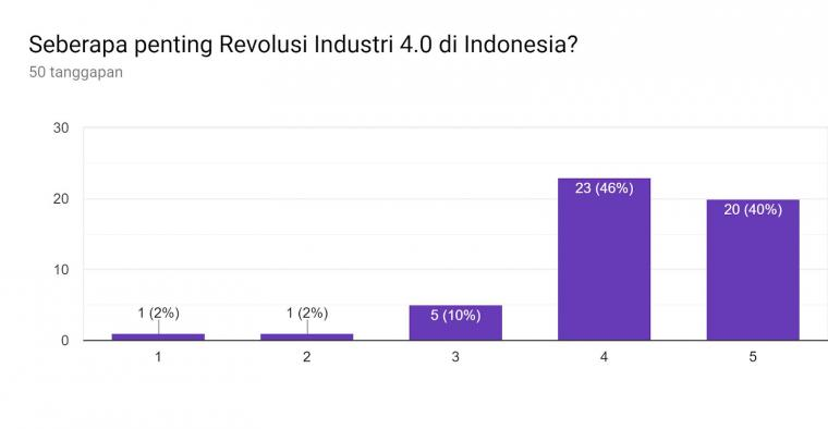 Revolusi Industri 4.0: Pandangan dan Potensi di Indonesia