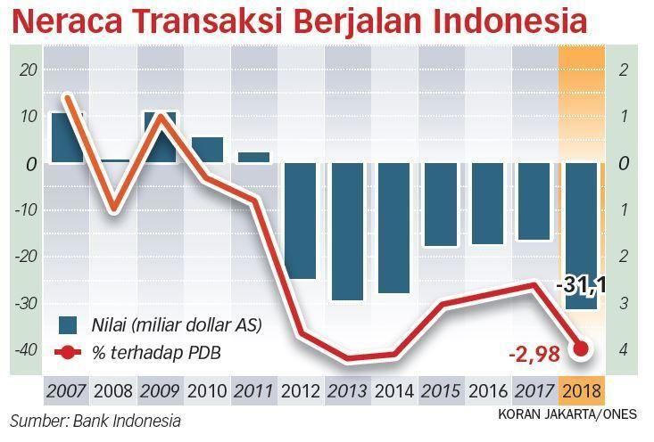 Defisit Transaksi Berjalan, Kok Berjalan Terus?