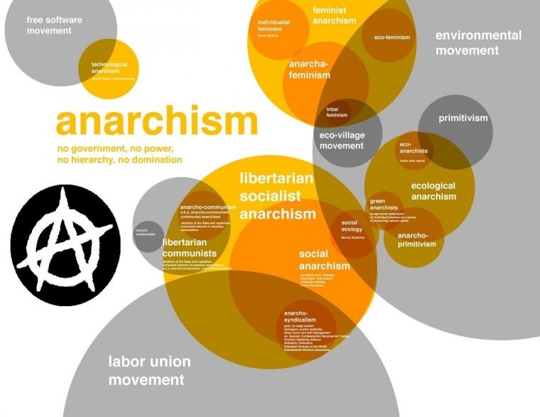 Bebas dari Peraturan-Peraturan yang Mengekang, Daya Tarik Anarkisme bagi Kaum Muda