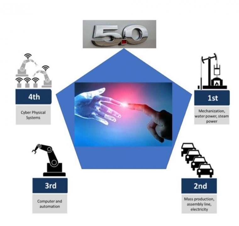 Dampak Revolusi Industri 4.0 dan Society 5.0 Menciptakan Kesempatan Baru bagi Indonesia