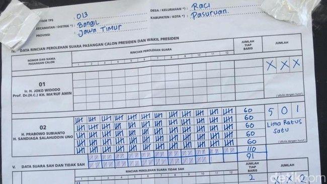 Wah Ada Lima Ribuan TPS Prabowo Dapat Suara Nol