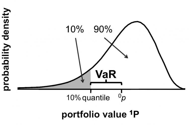 Penghitungan Value at Risk Menggunakan Distribusi Generalized Extreme Value