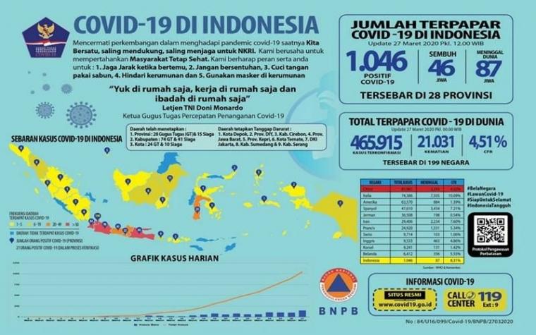 Pengaruh Penyebaran Covid 19 Di Indonesia Terhadap Perekonomian
