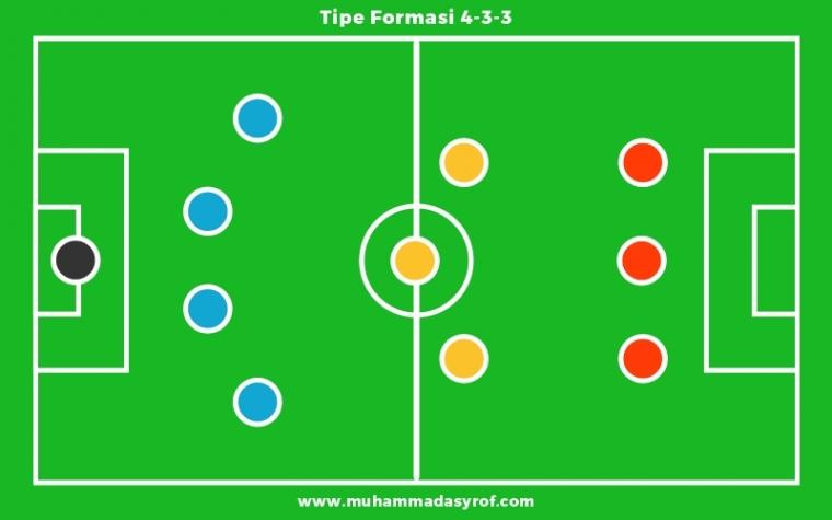 Kelebihan Dan Kekurangan Formasi Sepak Bola 4 3 3 Halaman 1 Kompasiana Com