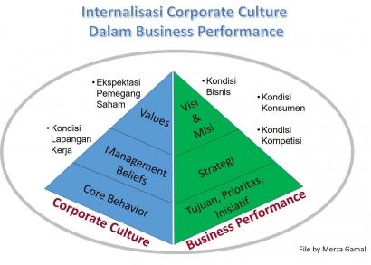 Mempertahankan Corporate Values Jangka Panjang