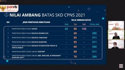 Passing Grade SKD CPNS 2021 Dirilis, Begini Trik Sederhana yang Ampuh untuk Mencapainya