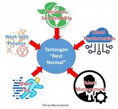 Prioritas CEO Menghadapi Next Normal Pasca Krisis Covid-19