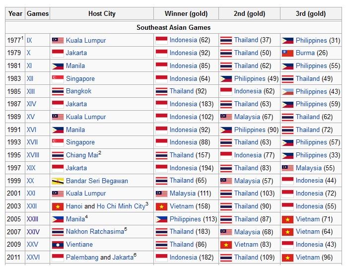 Apa Kabar SEA Games 2013?