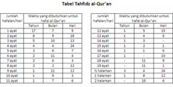 Cara Menghafal Al Quran Dengan Cepat Dan Mudah Kompasianacom