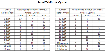 Cara Menghafal Al-quran dengan Cepat dan Mudah