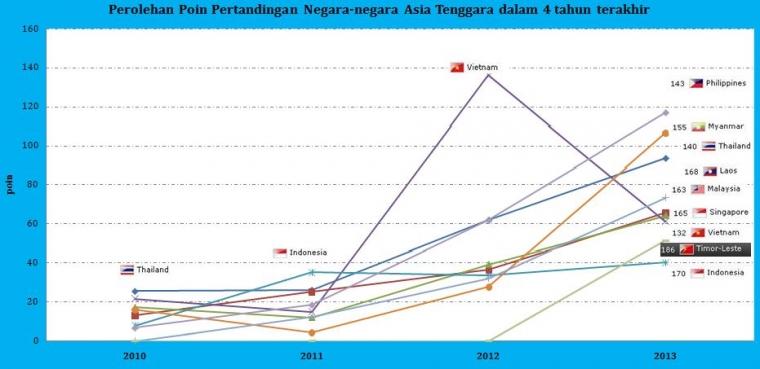 Point Indonesia di Ranking FIFA Bulan Mei '13 Tidak Berubah