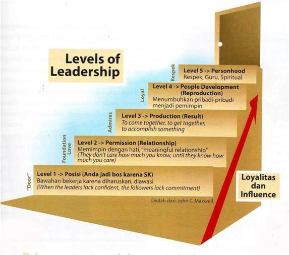Kepemimpinan dan Partai Politik
