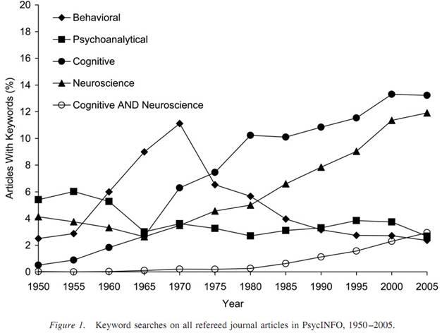 Psikologi dan Gugatan Epistemologis terhadap Perumpunan Ilmu dalam Undang-undang Pendidikan Tinggi