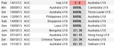 AFF U-19 Championship : Australia Mengundurkan Diri karena Dana?