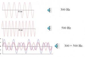Macam-macam Bunyi berdasarkan Frekuensi