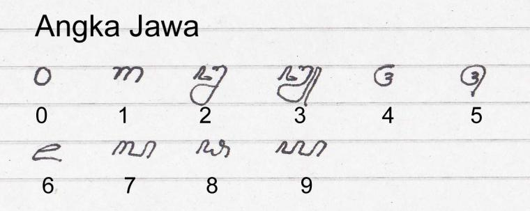 Belajar Aksara Jawa 8 Oleh Philipus Dellian Agus Raharjo