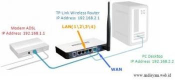 Jelaskan Perbedaan Kerja Modem Adsl Dengan Modem Broadband ...