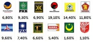 Hasil Pemilu Legislatif 2014,Hasil Cepat Quick Count